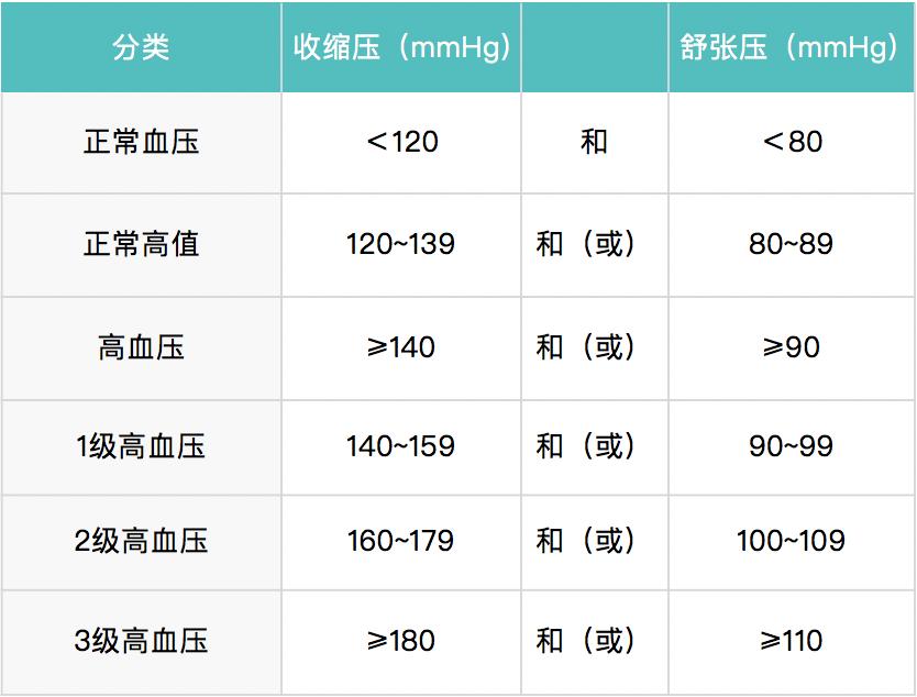 高血压诊断标准