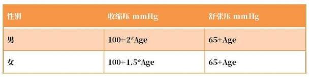儿童与青少年高血压标准