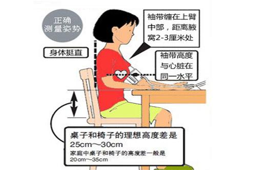 血压计袖带绑的示意图