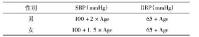 儿童高血压标准表格